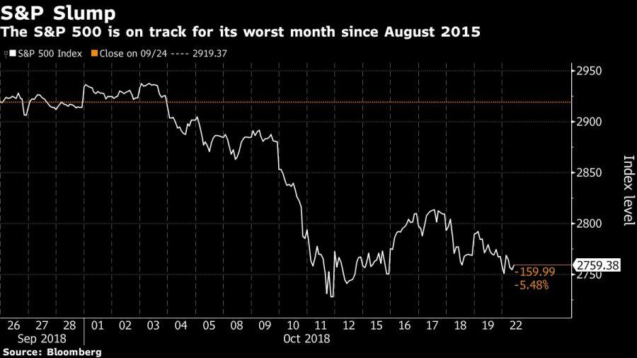 El índice S&P se encamina a su peor mes desde agosto de 2015.