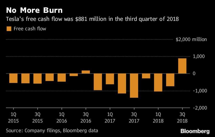 El flujo de efectivo de Tesla fue de 881 millones de dólares en el tercer trimestre de 2018. Fuente: Bloomberg.