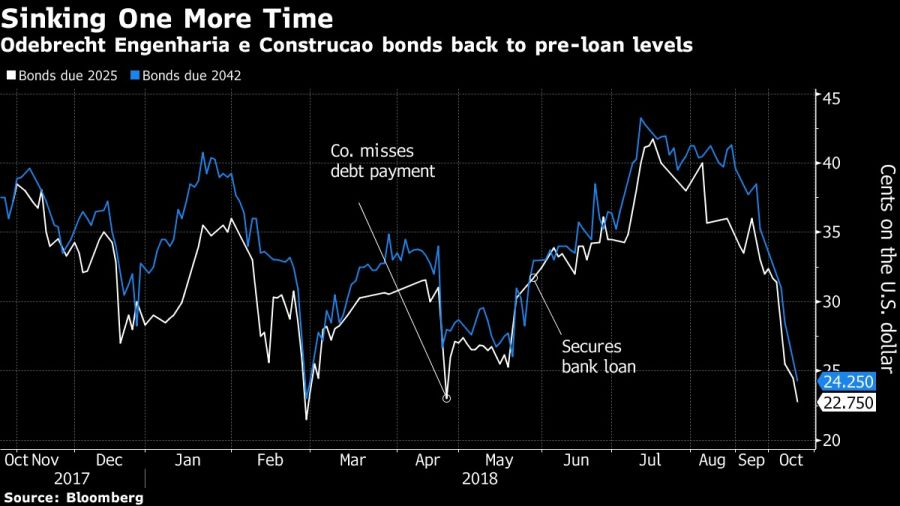 Odebrecht Engenharia e Construcao bonds back to pre-loan levels