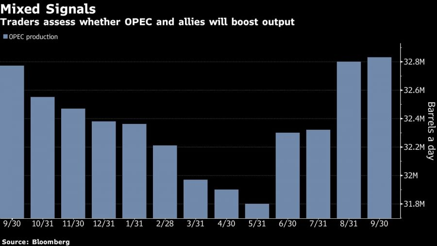 Traders assess whether OPEC and allies will boost output