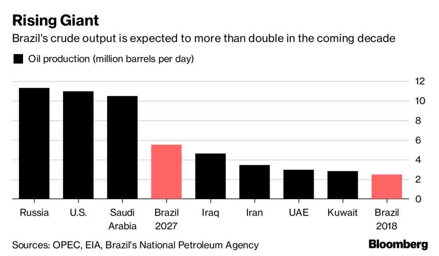 Las exportaciones de crudo de Brasil podrían duplicarse en la próxima década. Fuente: Bloomberg.