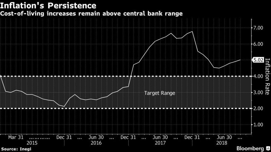 La inflación mexicana se mantiene por encima de los objetivos del Banco Central. Fuente: Bloomberg.