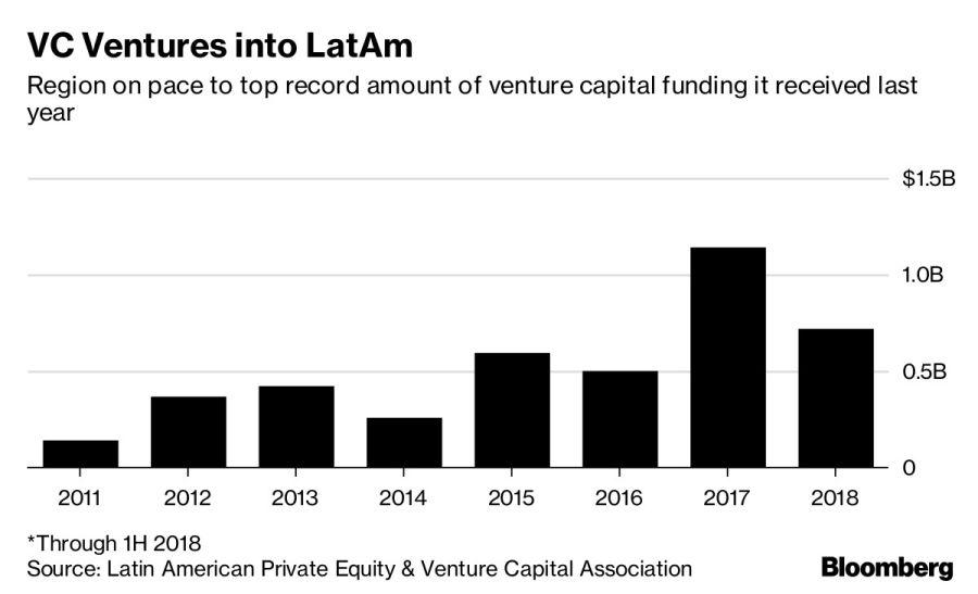 Inversiones de Venture Capital en América Latina. Fuente: Bloomberg.
