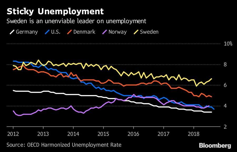 Sticky Unemployment