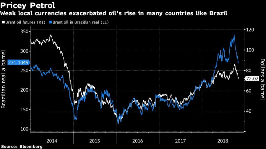 Weak local currencies exacerbated oil's rise in many countries like Brazil