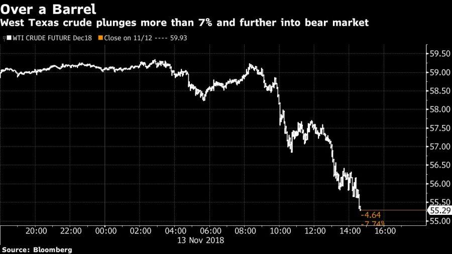 El petróleo cae un 7% y profundiza la precaución del mercado.