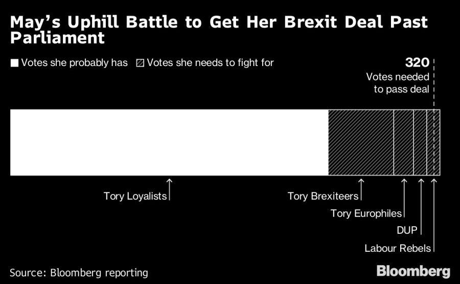 El brexit, una batalla cuesta arriba en el Reino Unido.