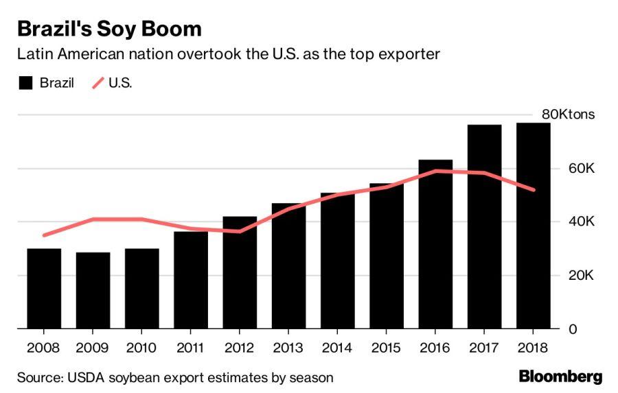 Brazil's Soy Boom