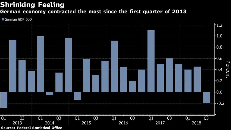 German economy contracted the most since the first quarter of 2013