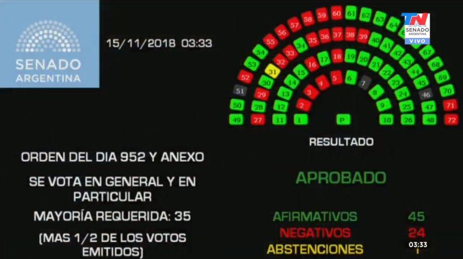 senado presupuesto 2019