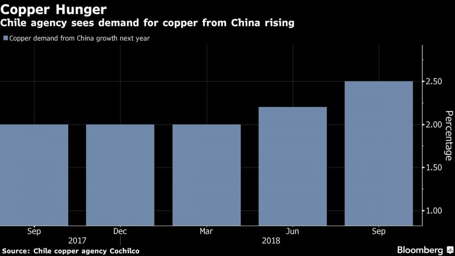 Chile agency sees demand for copper from China rising