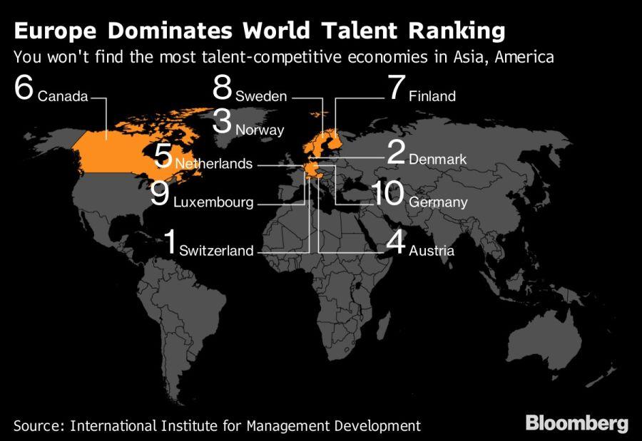 Europe Dominates World Talent Ranking