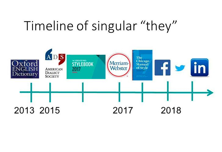 Timeline - dictionaries