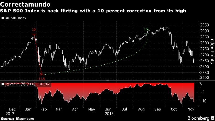 S&P 500 Index is back flirting with a 10 percent correction from its high