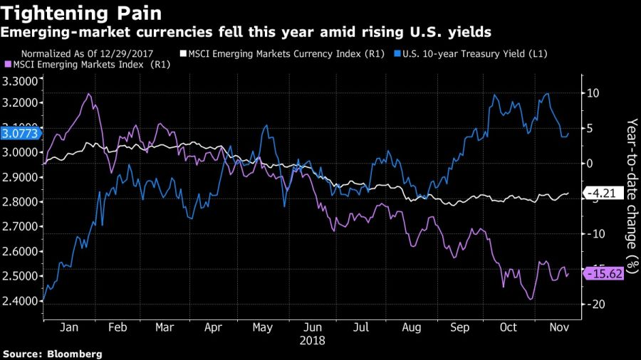 Emerging-market currencies fell this year amid rising U.S. yields