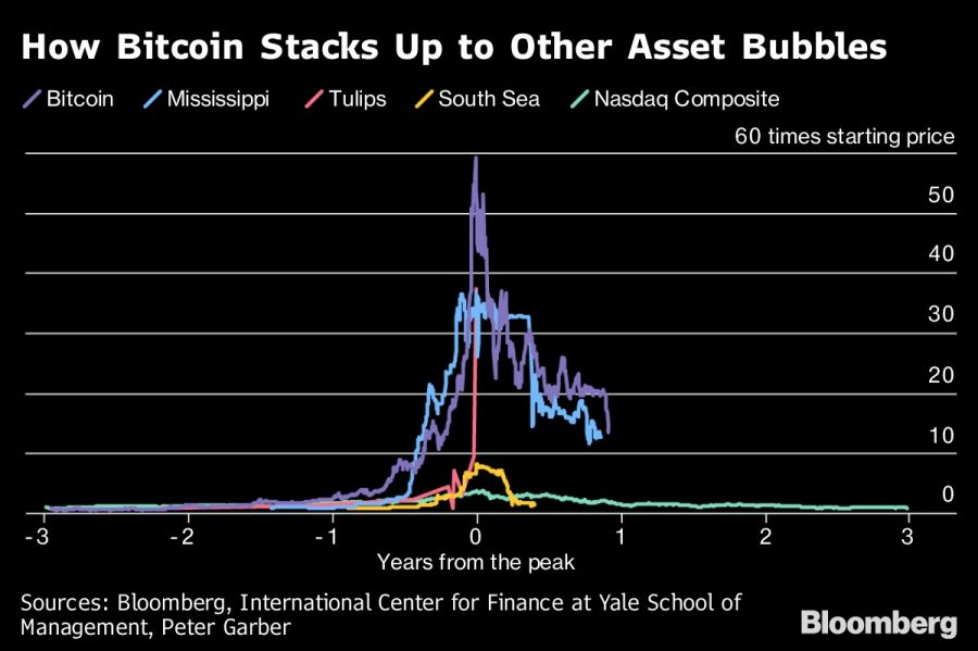 How Bitcoin Stacks Up to Other Asset Bubbles