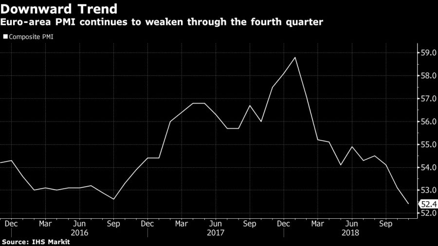 Euro-area PMI continues to weaken through the fourth quarter
