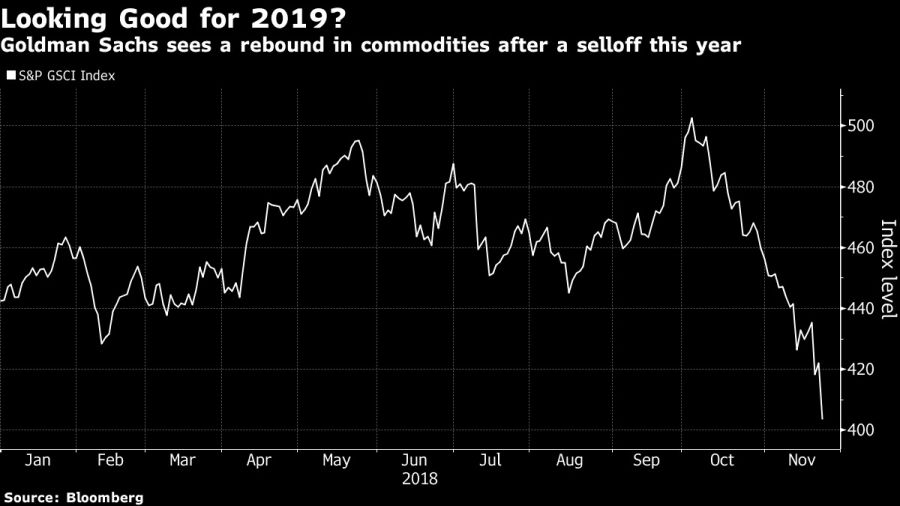 Goldman Sachs sees a rebound in commodities after a selloff this year