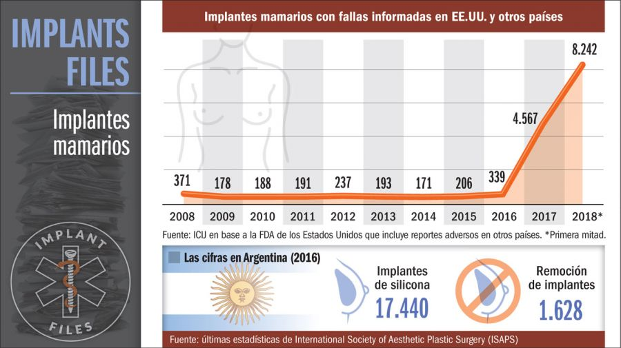implant files infografias 20181125