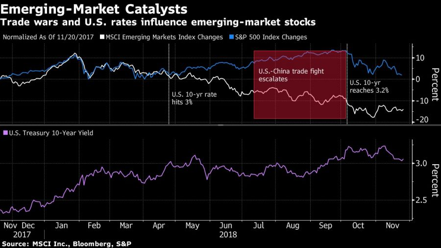 Trade wars and U.S. rates influence emerging-market stocks