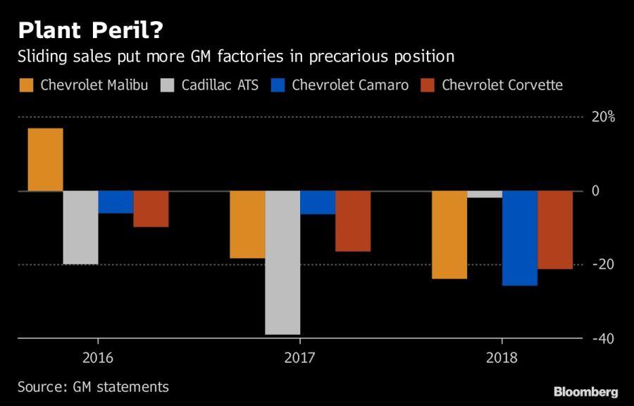 La caída de las ventas pone más fábricas de GM en una posición precaria.