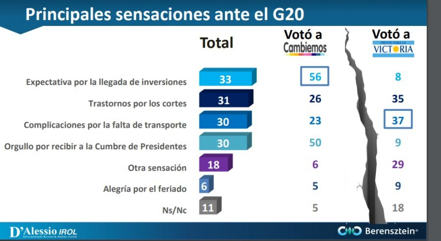 Encuesta G20