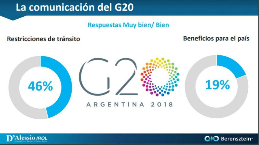 Encuesta sobre el G20