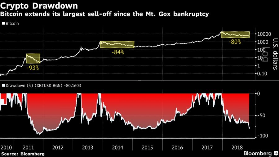Bitcoin extends its largest sell-off since the Mt. Gox bankruptcy