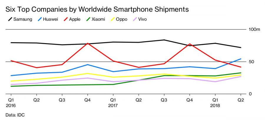 Six Top Companies by Worldwide Smartphone Shipments