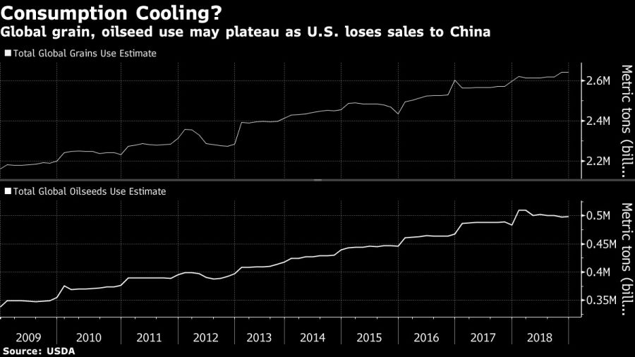 Global grain, oilseed use may plateau as U.S. loses sales to China