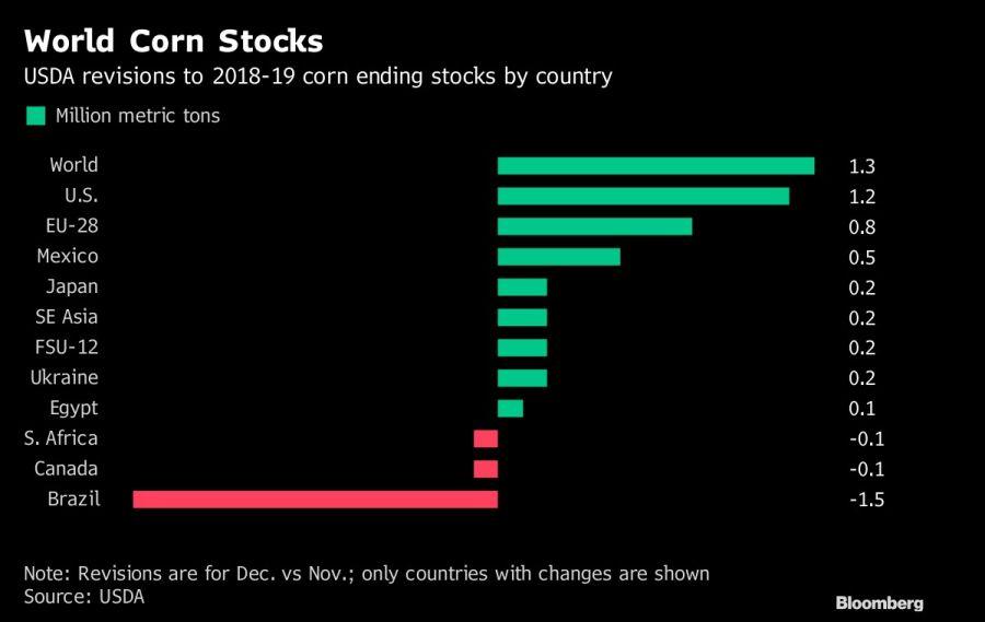 World Corn Stocks