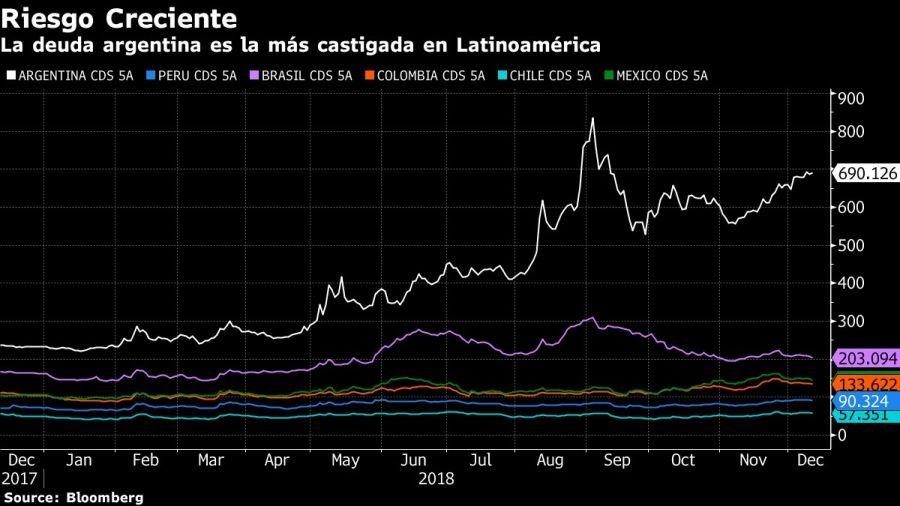 La deuda argentina es la más castigada en Latinoamérica. Fuente: Bloomberg.