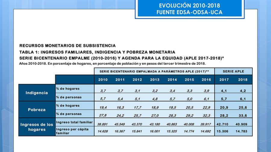 indigencia-pobreza-monetaria-12132018