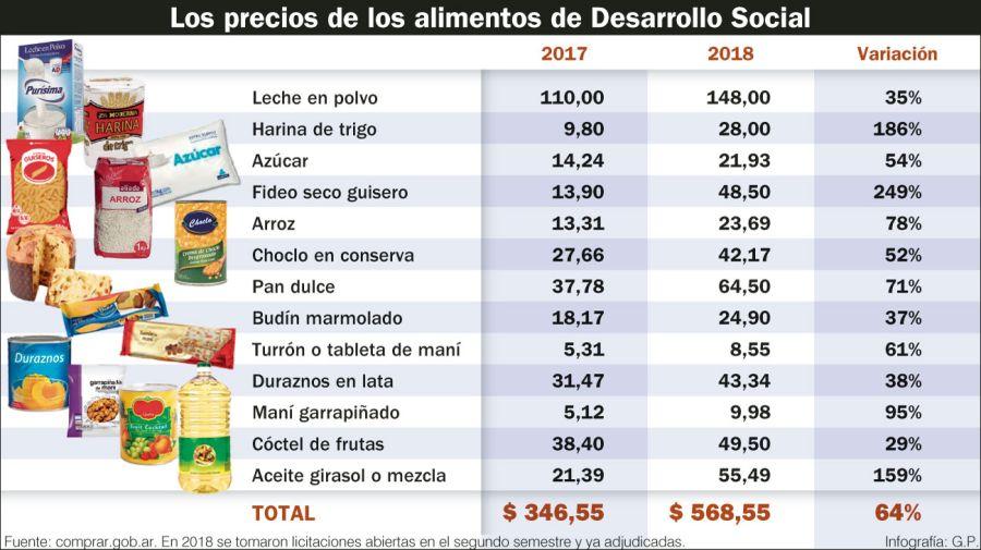 La evolución anual de los precios pagados por Desarrollo Social.