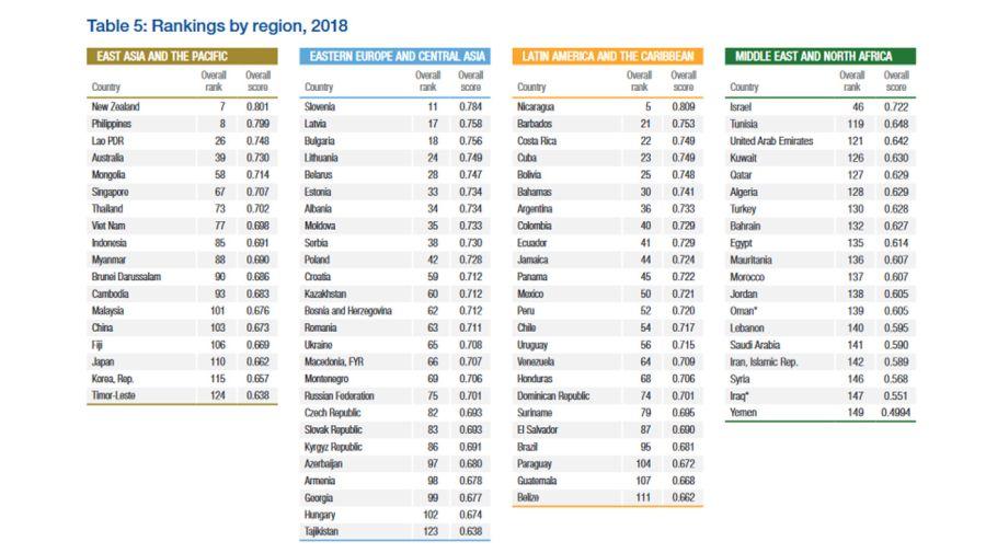 World Economic Forum 12182018