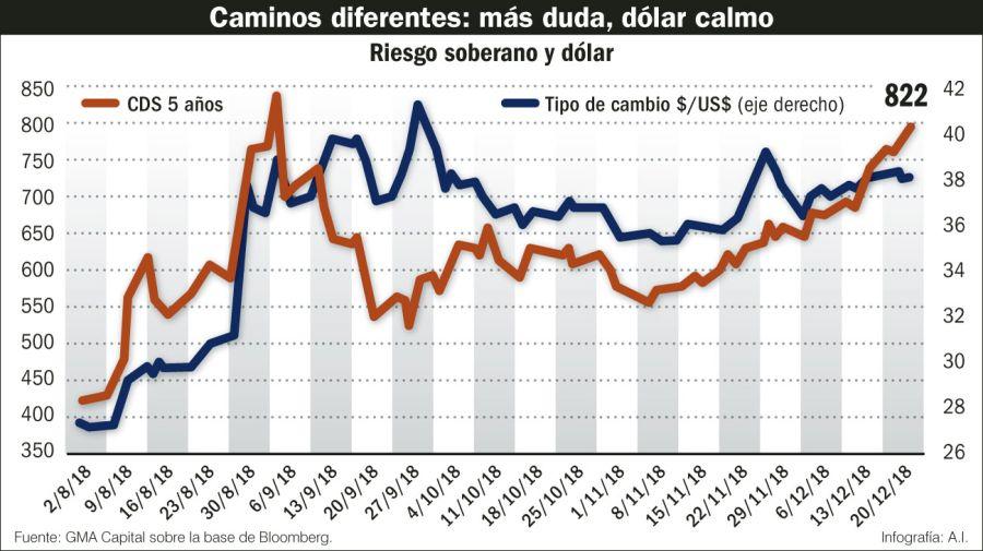 La evolución del Riesgo Soberano y dólar.