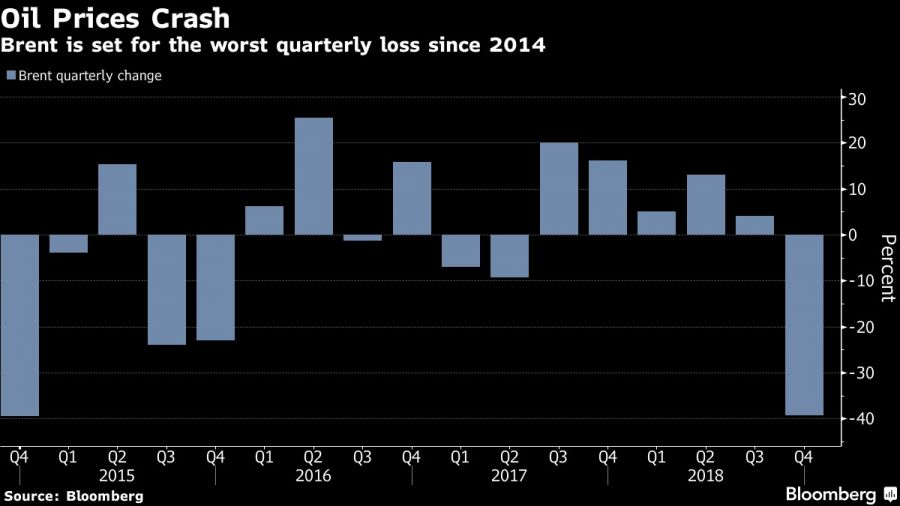 Brent is set for the worst quarterly loss since 2014