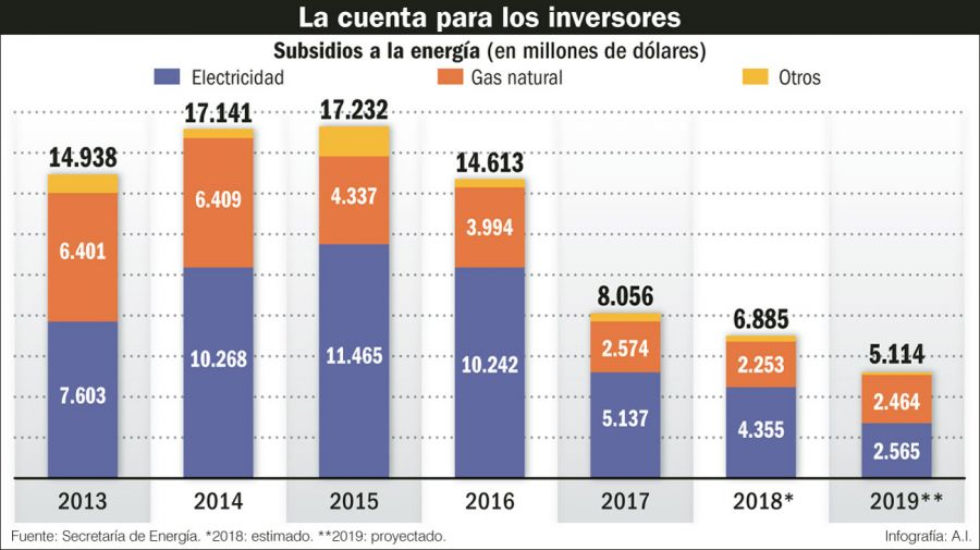 Los números en Energía.