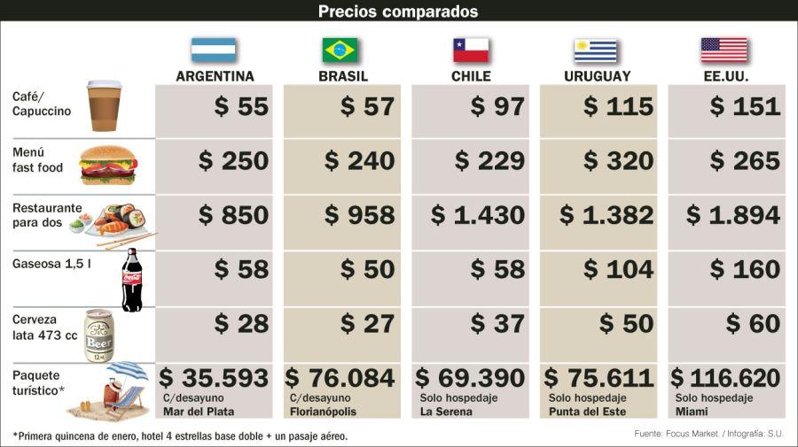 Precios comparados de destinos turísticos.