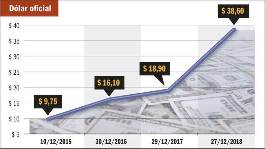 Dólar_20181230