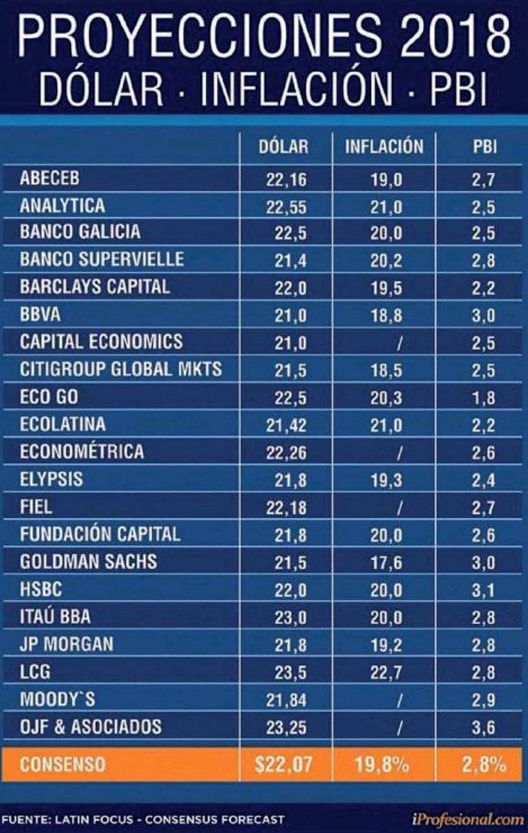Las estimaciones que los especialistas habían hecho sobre la economía en 2018.