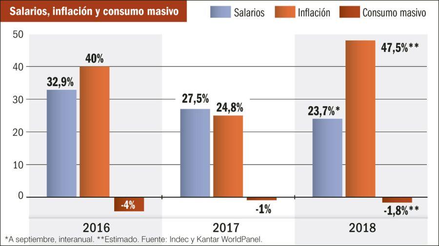 Salarios_Inflación_Consumo_Masivo