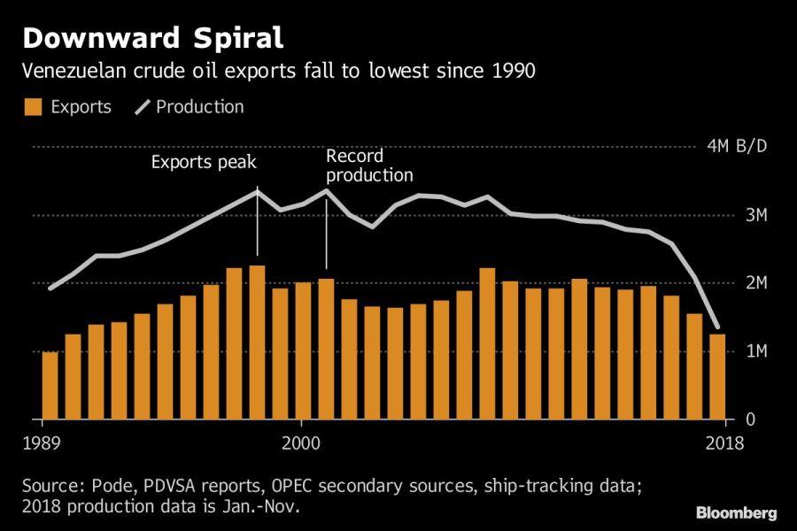 La espiral descendente de Venezuela