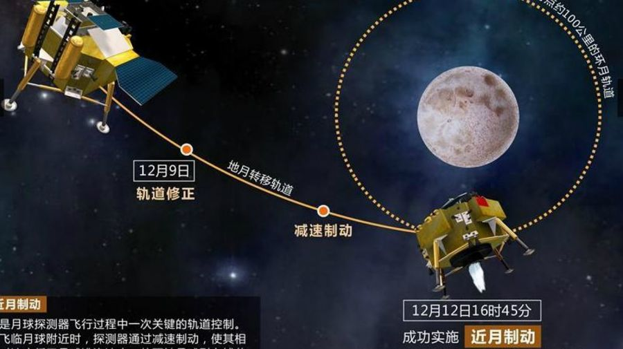carrera espacial china estados unidos