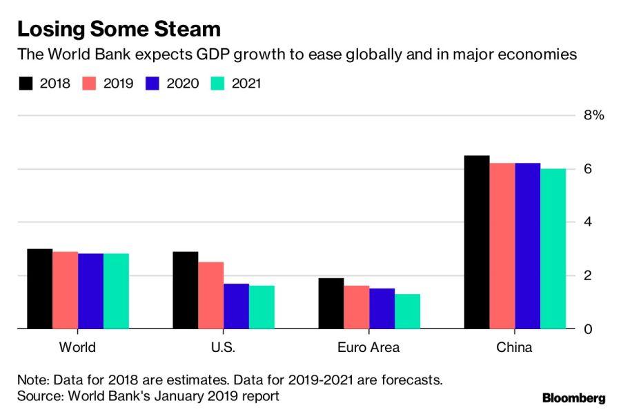 Proyecciones de crecimiento del Banco Mundial.
