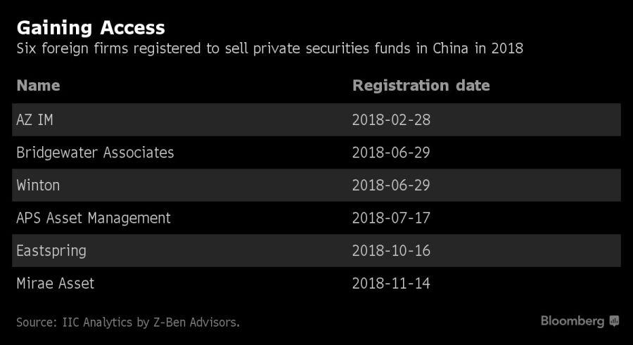 Firmas registradas para vender en China