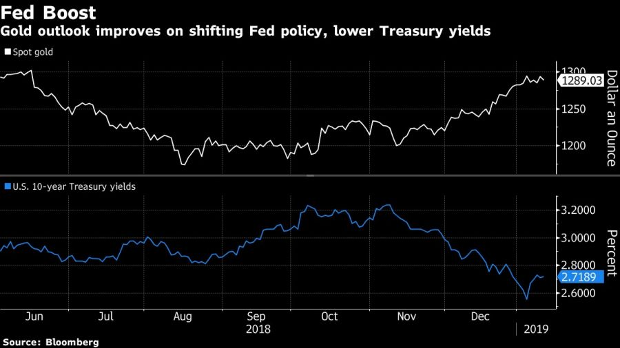Gold outlook improves on shifting Fed policy, lower Treasury yields