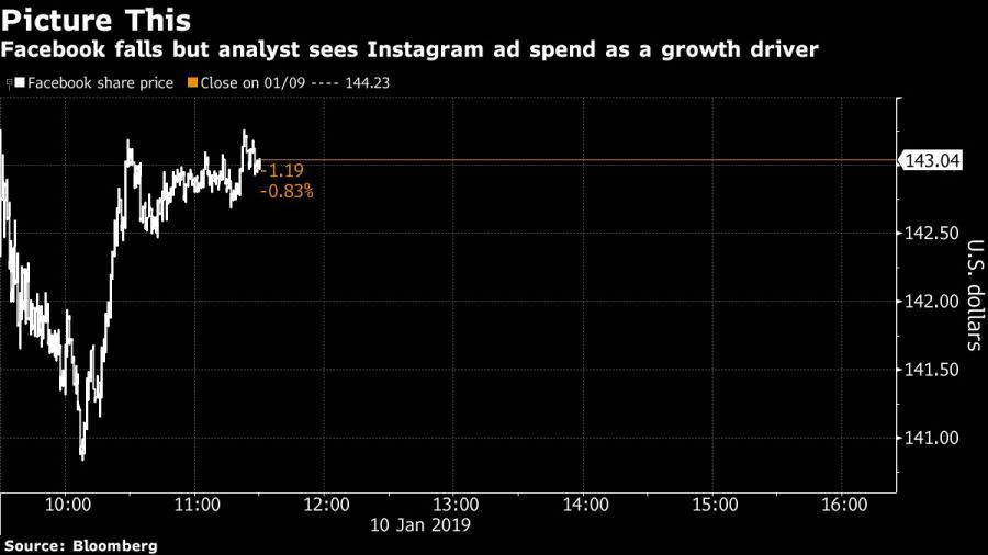 Facebook falls but analyst sees Instagram ad spend as a growth driver