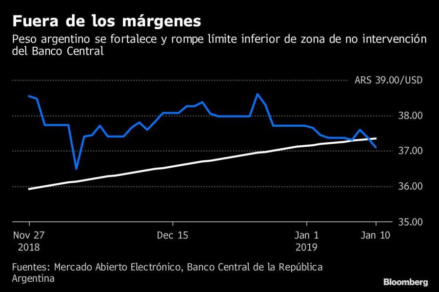 El Banco Central intervino nuevamente para subir el precio del dólar - Actualidad