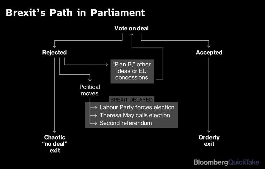 El camino parlamentario del Brexit.